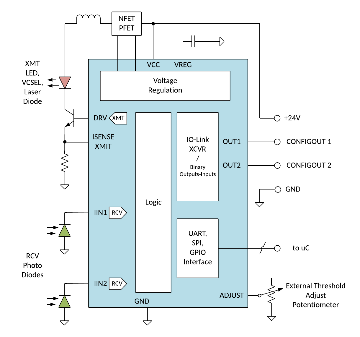 Simplified IC Diagram